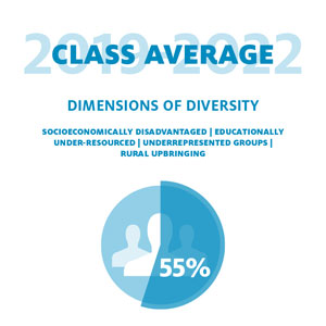 Class of 2018-2021 Dimension of Diversity