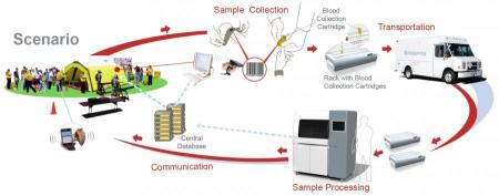 Biodosimetry