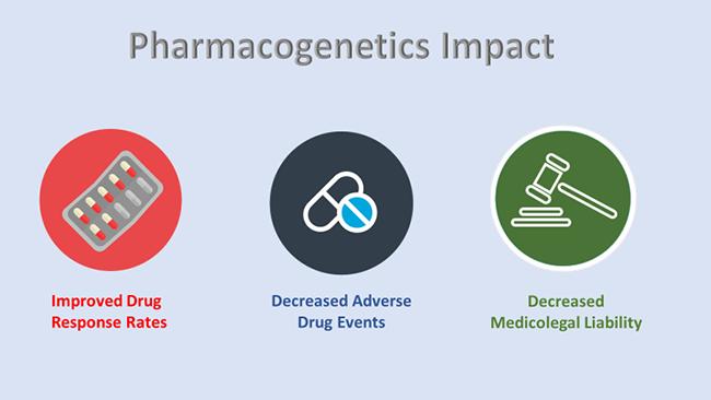 Pharmacogenetics Impact