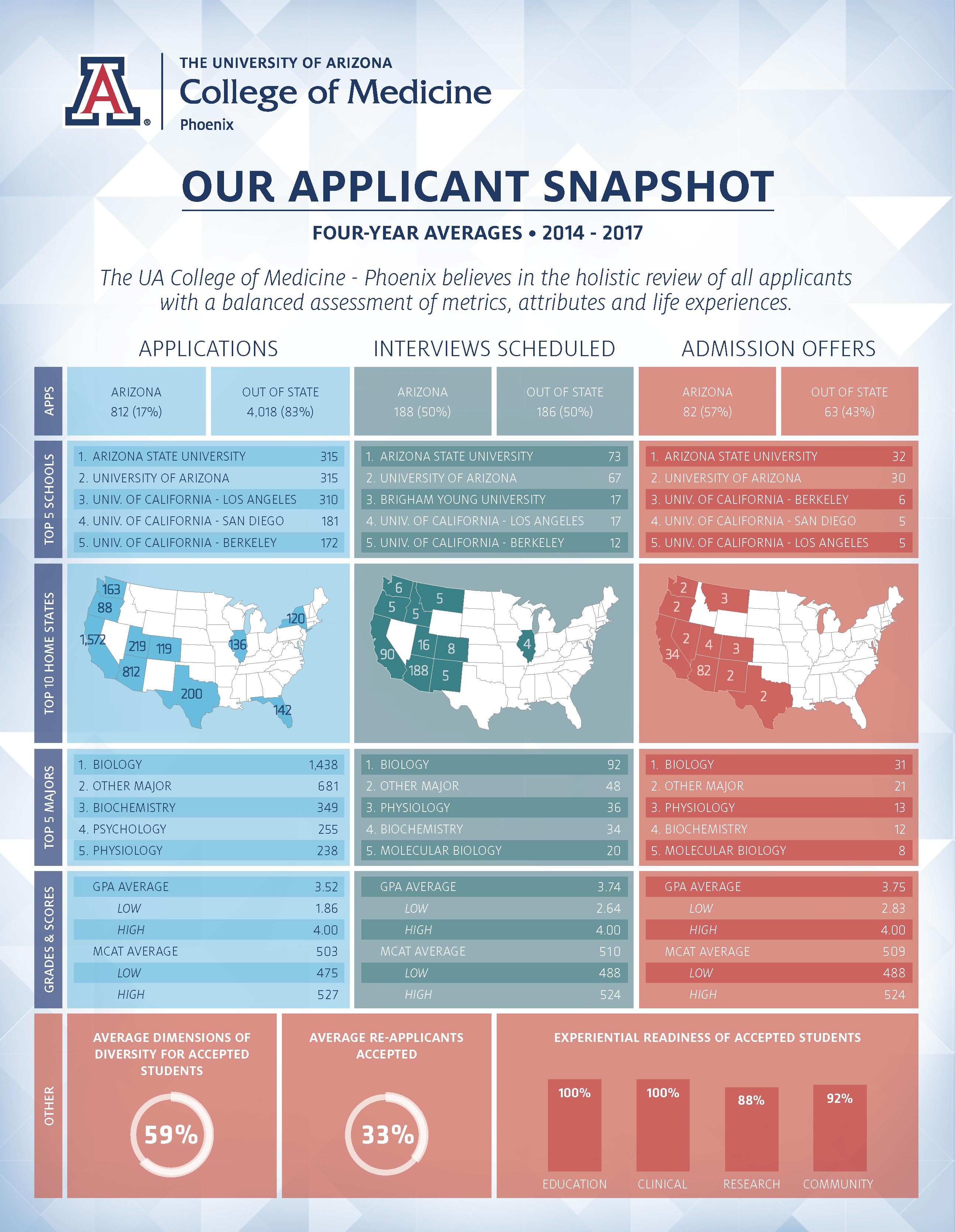 md program - applicant snapshot   the university of arizona college