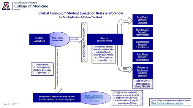 Clinical Curriculum Student Evaluation Release Workflow for Faculty/Resident/Fellow Feedback