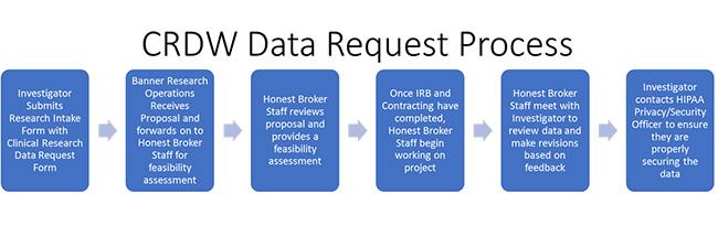 CRDW Data Request Process