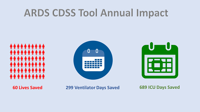 ARDS CDSS Annual Impact