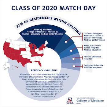 Class of 2020 Matches by State