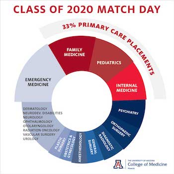 Class of 2020 Matches by Specialty